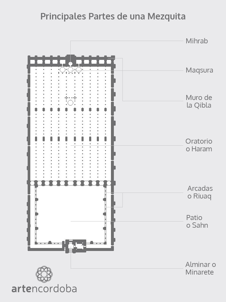 Plano de las distintas partes de una Mezquita